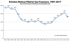 Eviction-Notices-in-SF-1997-2017